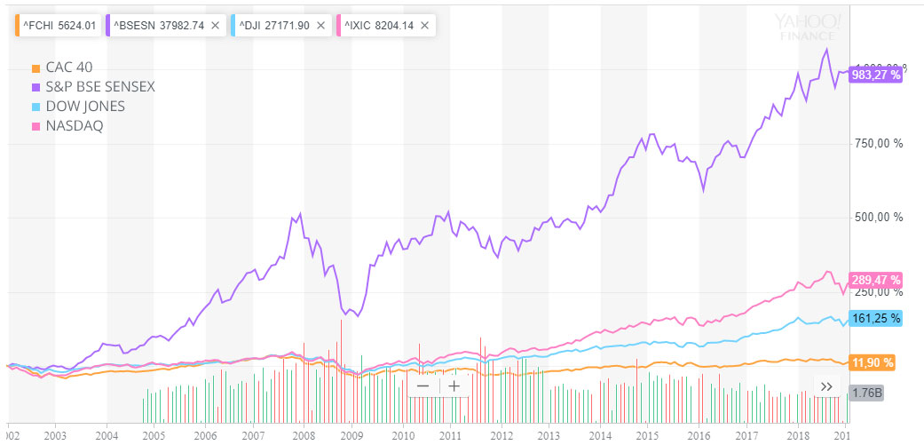 Comparaison de différents indices boursier entre 2002 et 2019