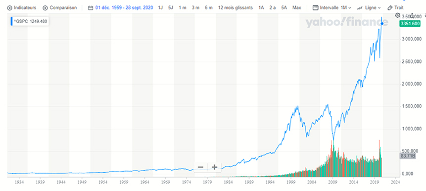 Performance de l'indice S&P500 entre 1928 et 2020